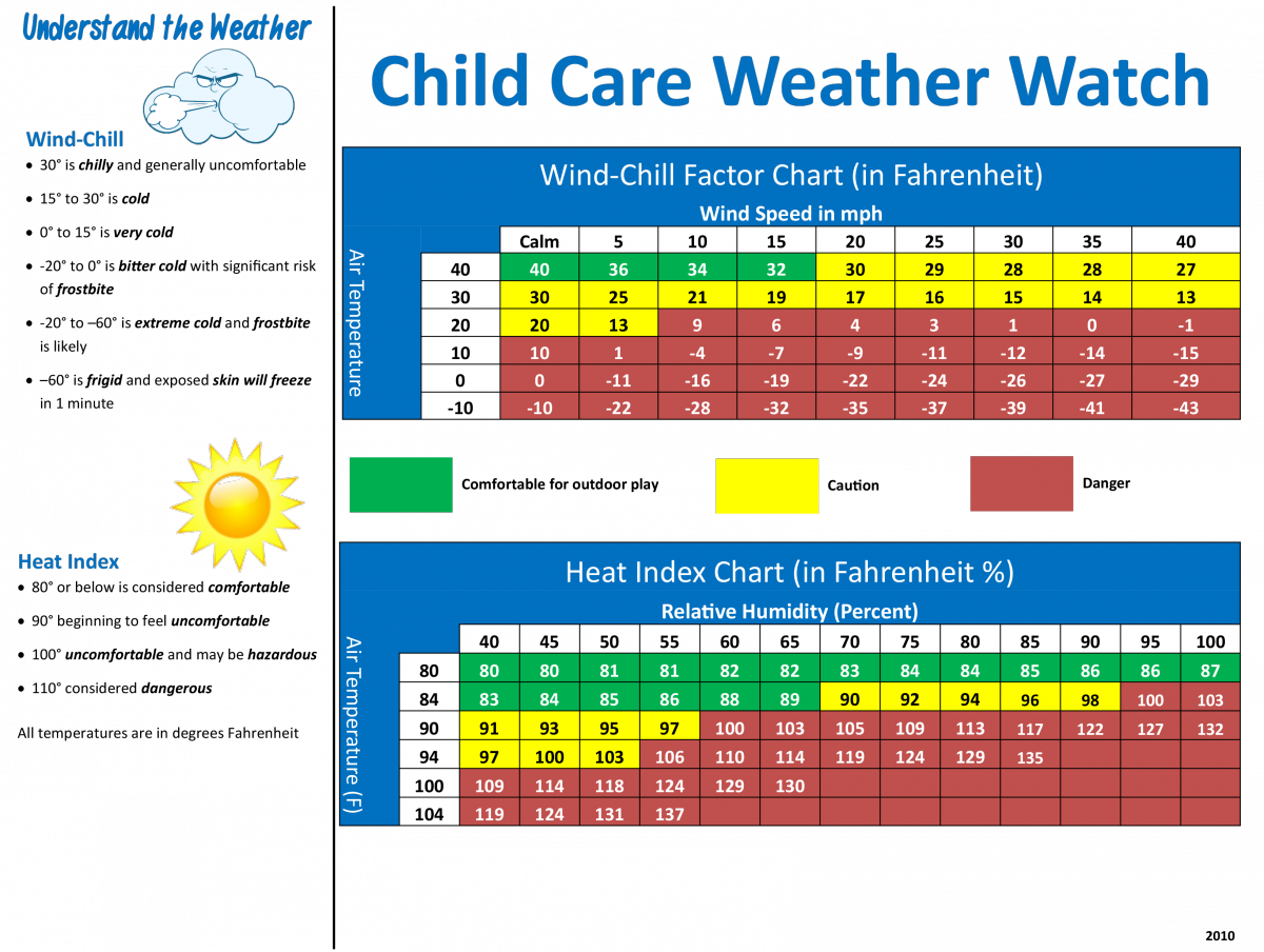 Child Care Weather Watch chart